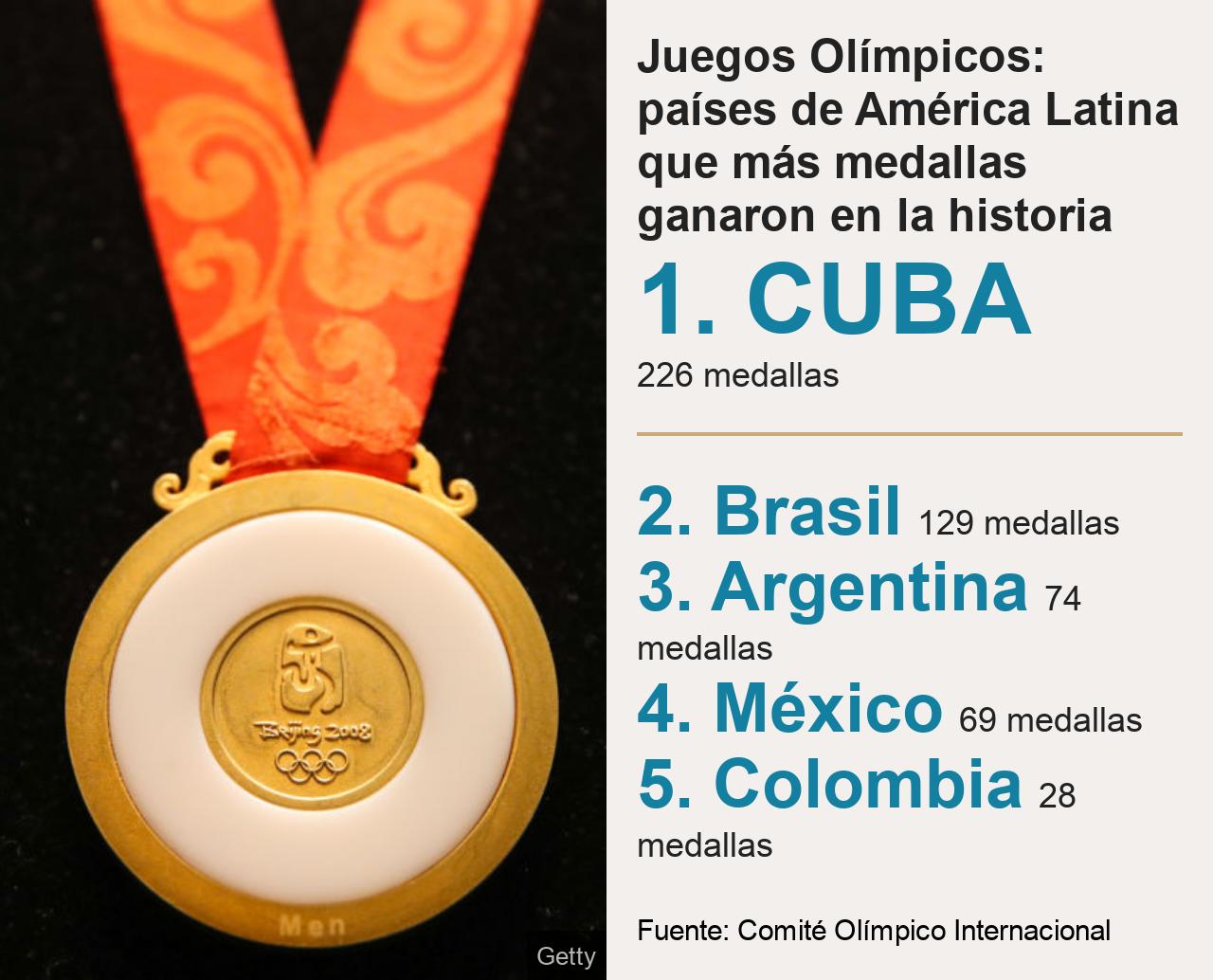 Juegos Olímpicos: países de América Latina que más medallas ganaron en la historia.  [ 1. CUBA 226 medallas ] [ 2. Brasil 129 medallas ],[ 3. Argentina 74 medallas ],[ 4. México 69 medallas  ],[ 5. Colombia 28 medallas ], Source: Fuente: Comité Olímpico Internacional, Image: Foto de una medalla olímpica