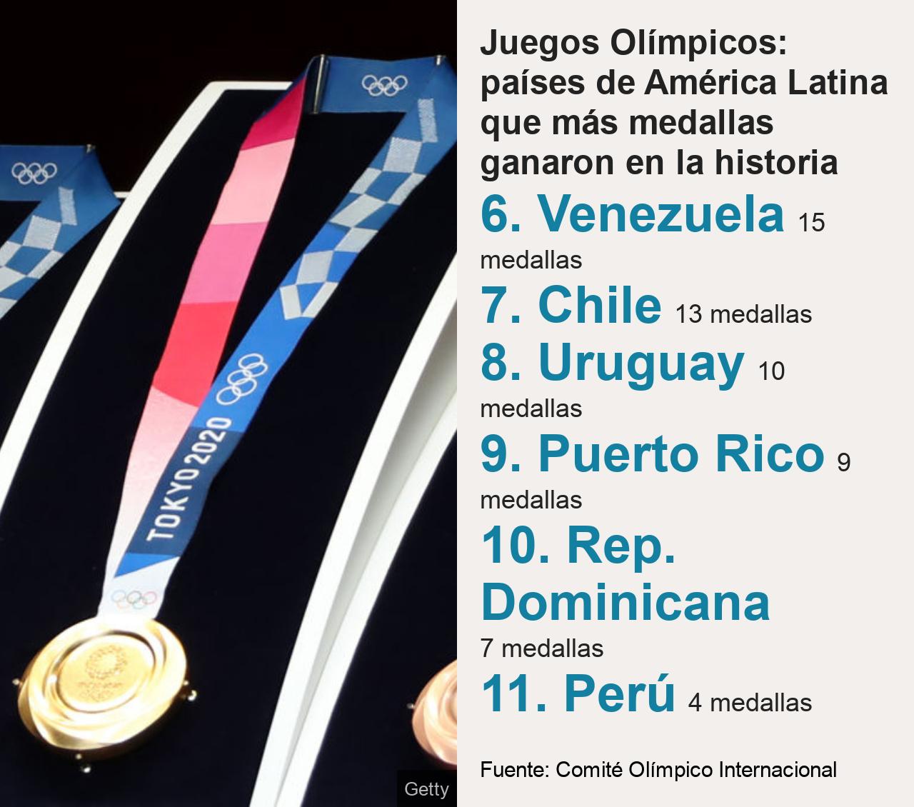 Juegos Olímpicos: países de América Latina que más medallas ganaron en la historia.    [ 6. Venezuela 15 medallas ],[ 7. Chile 13 medallas ],[ 8. Uruguay 10 medallas  ],[ 9. Puerto Rico  9 medallas ],[ 10. Rep. Dominicana 7 medallas ],[ 11. Perú 4 medallas ], Source: Fuente: Comité Olímpico Internacional, Image: Foto de una medalla olímpica